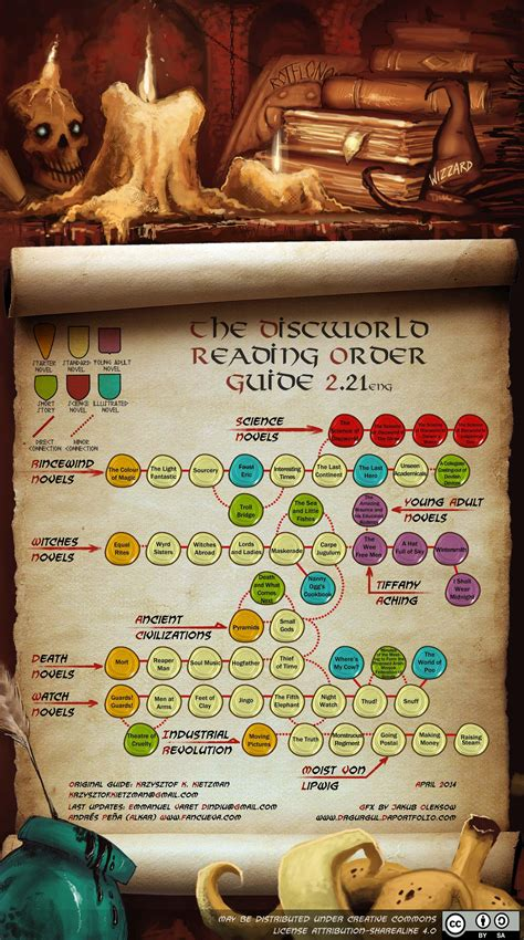 Terry Pratchett 'Discworld' Order Of Books: Most Up-To